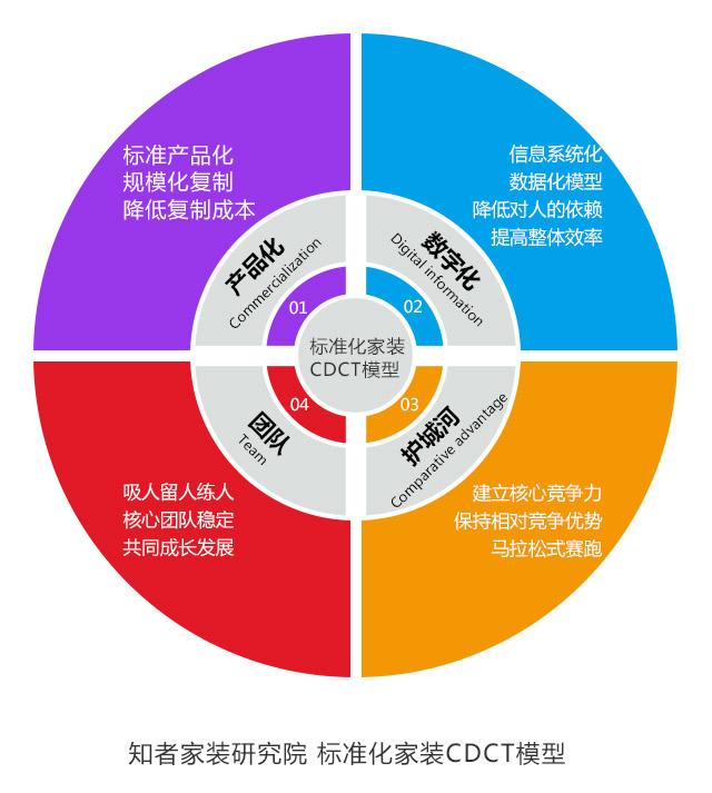 知者家装研究院-标准化家装CDCT模型2.jpg