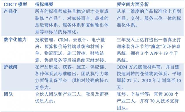 CDCT模型分析爱空间.png