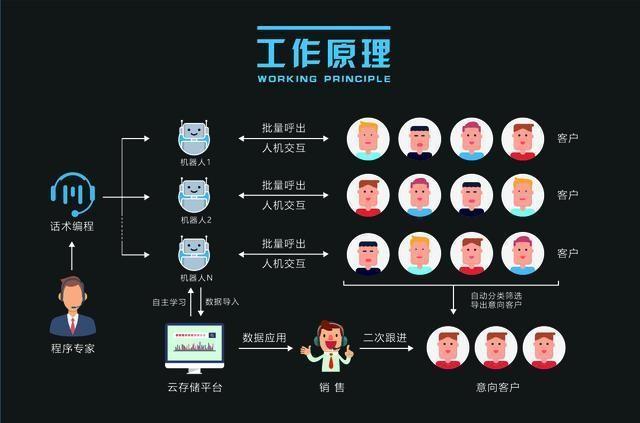 以AI之名,电话机器人变革电销客服行业之前还需解好几道题?8.jpg