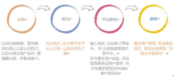 """从微软转战奔驰,杨昱讲述""""增长思维""""之下传统的营销模式该如何破冰3.png"""