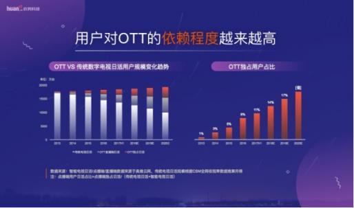 OTT电视布局再现互联网流量红利
