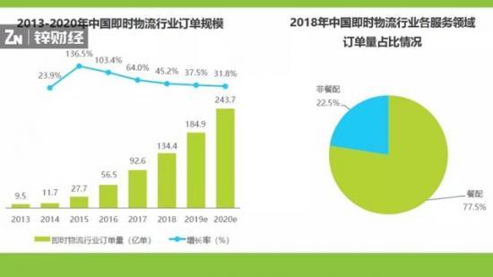 """2019年即时物流报告:千亿级市场的""""终局猜想"""""""