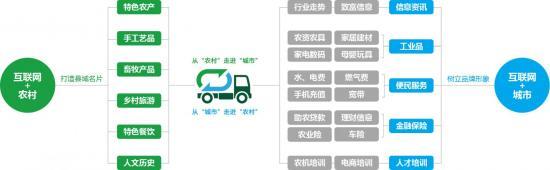 数商云农村电商解决方案丨紧跟政策导向,助力新农村发展