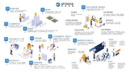 KITEDGE筝际与三菱电机正式签约,输出超级会议室《智会SMR》