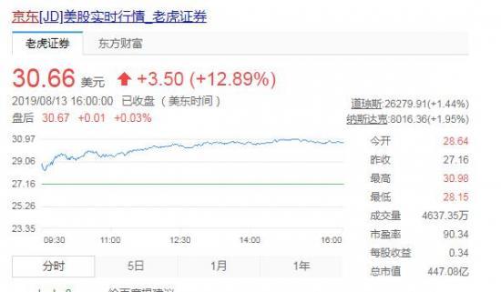 Q2业绩超预期、股价大涨12.89%,京东将迎来新一轮高速增长期?