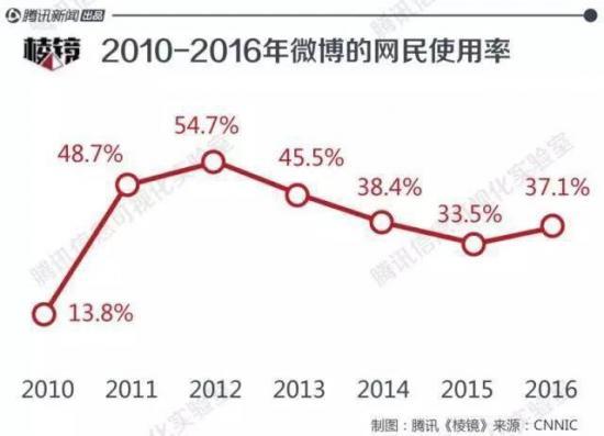 """微博止涨Q3:与其""""绿洲""""不如下沉"""