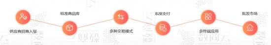 B2B企业供应链协同系统解决方案:搭建在线采购交易、数据网络化的协同办公系统