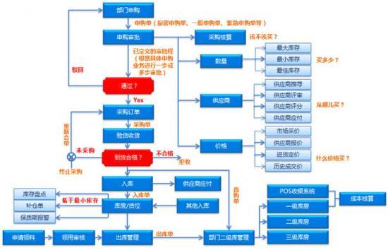 数商云SCM供应链管理系统解决方案:实现供应可视化、管理信息化,成本可控化