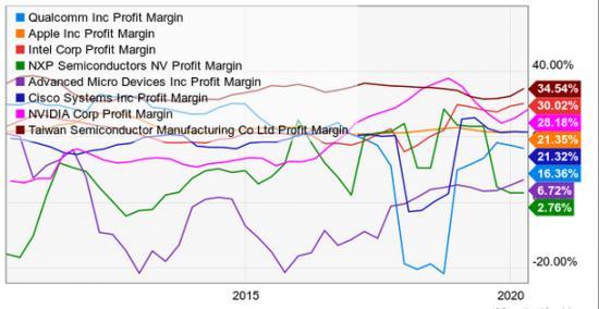 高通股价—猛兽财经