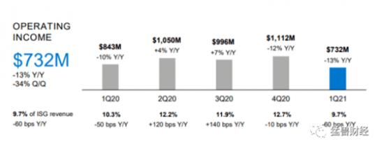 戴尔股票—猛兽财经