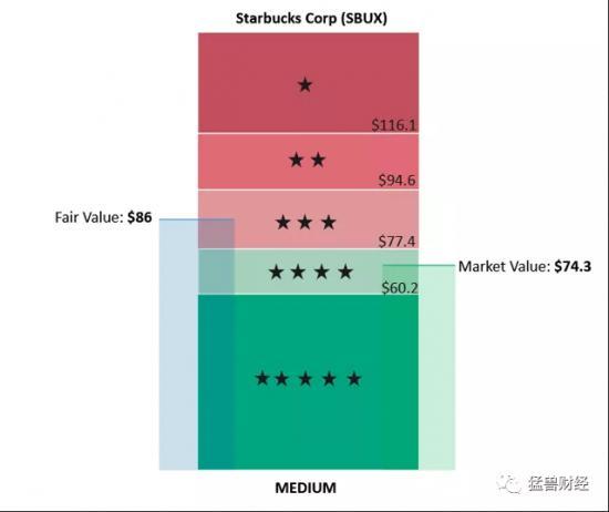 星巴克股价—猛兽财经